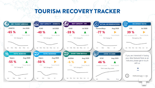 Launch of UNWTO Recovery Tracker